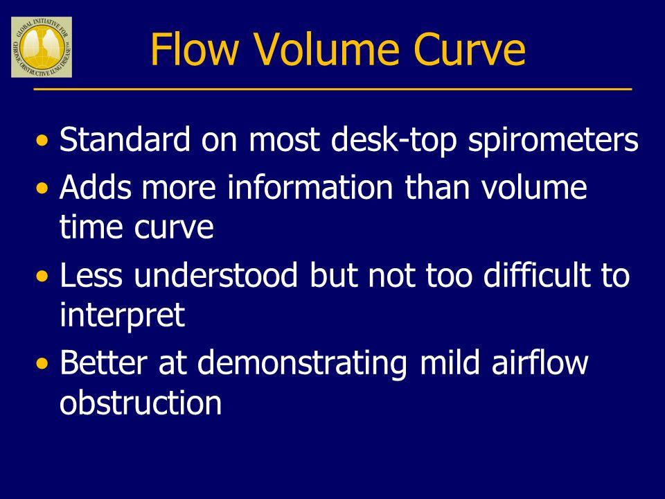 Flow Volume Curve Standard on most desk-top spirometers