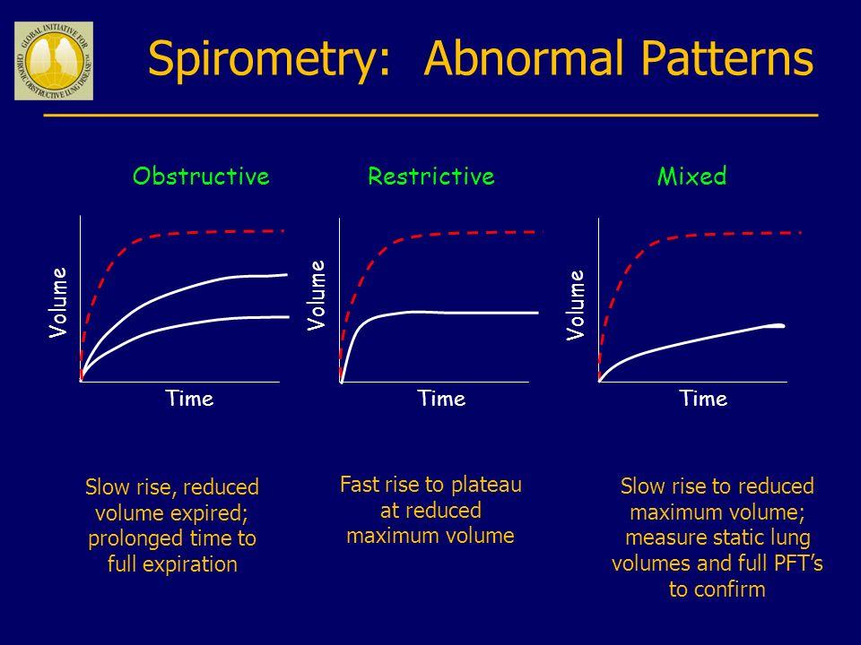 Spirometry: Abnormal Patterns
