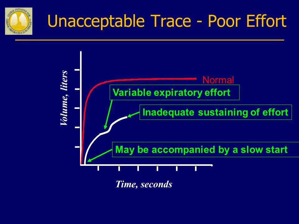 Unacceptable Trace - Poor Effort