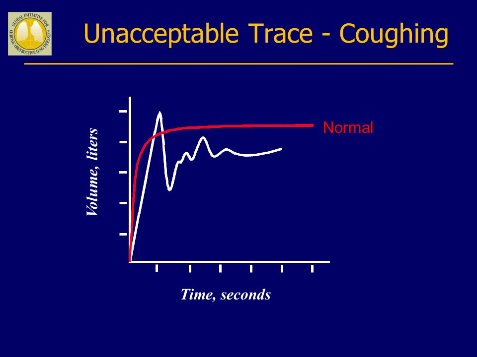 Unacceptable Trace - Coughing