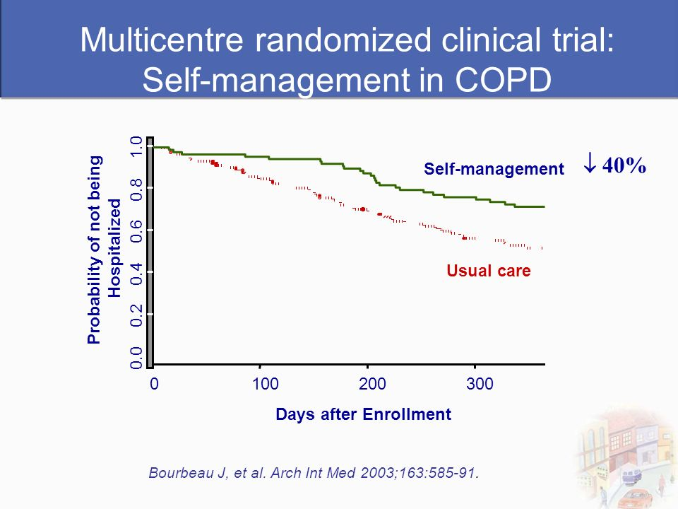 Multicentre randomized clinical trial: Self-management in COPD