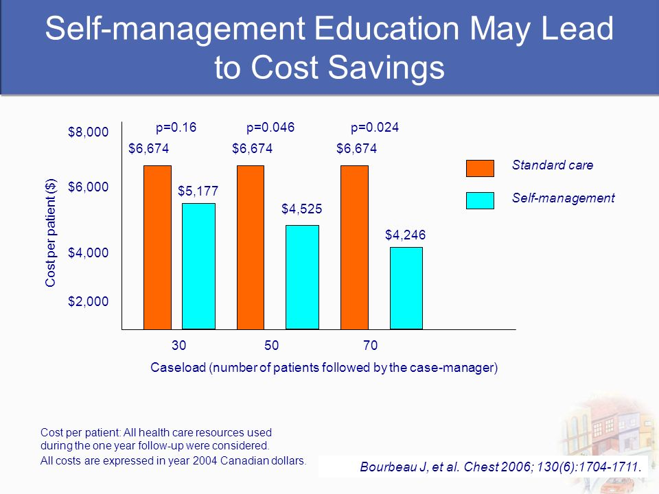 Self-management Education May Lead to Cost Savings