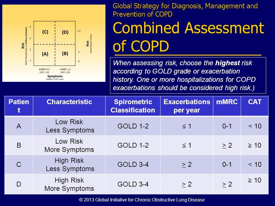 Spirometric Classification Exacerbations per year