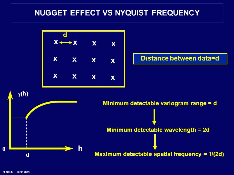 NUGGET EFFECT VS NYQUIST FREQUENCY