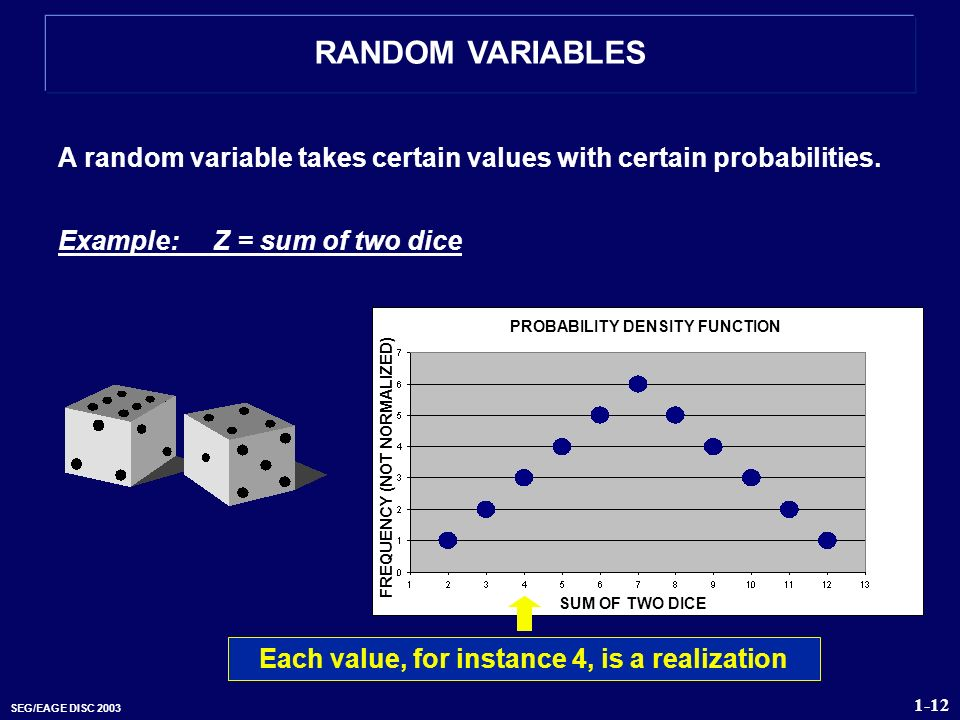 PROBABILITY DENSITY FUNCTION FREQUENCY (NOT NORMALIZED)