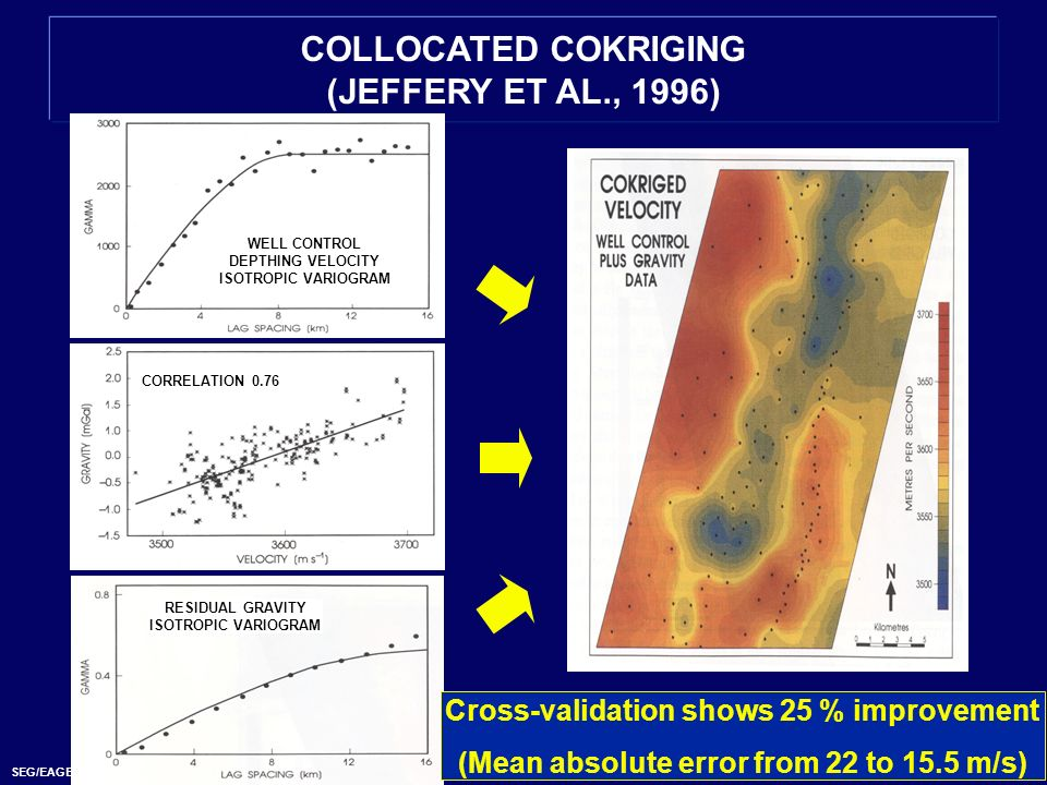 COLLOCATED COKRIGING (JEFFERY ET AL., 1996)