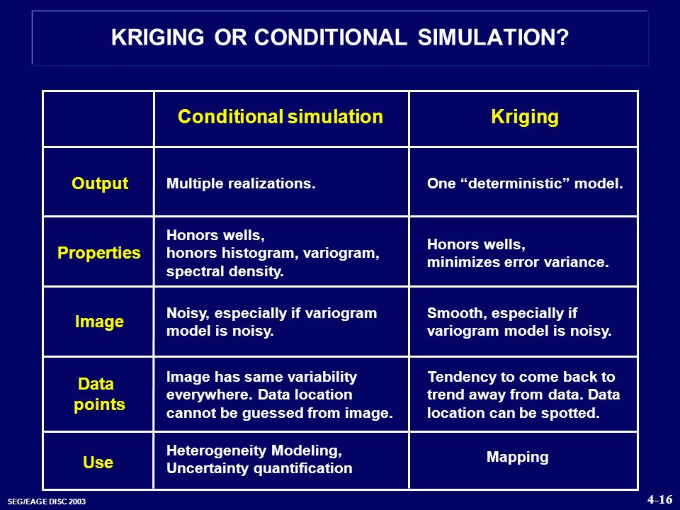 KRIGING OR CONDITIONAL SIMULATION