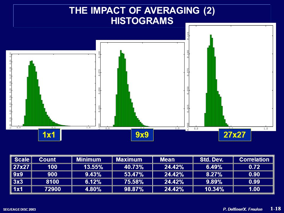 THE IMPACT OF AVERAGING (2) HISTOGRAMS