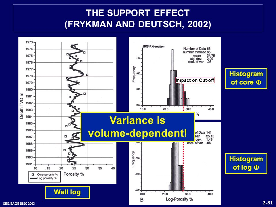 Variance is volume-dependent!