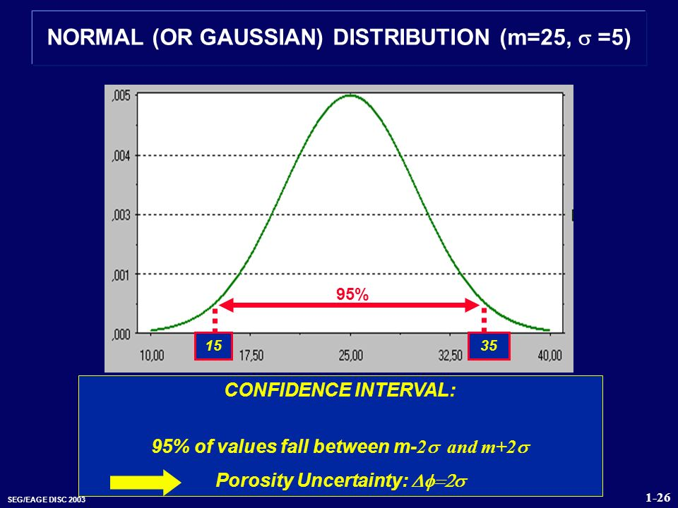 NORMAL (OR GAUSSIAN) DISTRIBUTION (m=25, s =5)