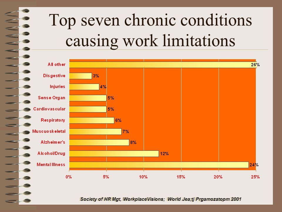 Top seven chronic conditions causing work limitations