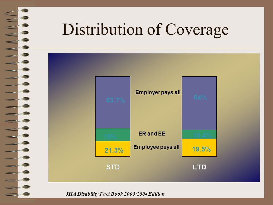 Distribution of Coverage