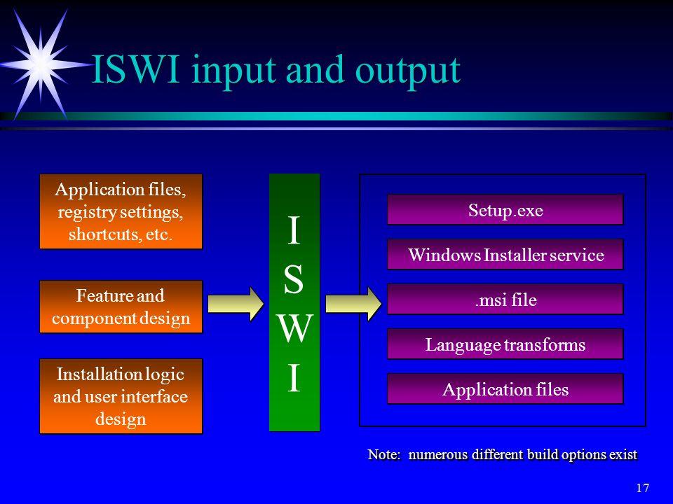 ISWI input and output I SWI