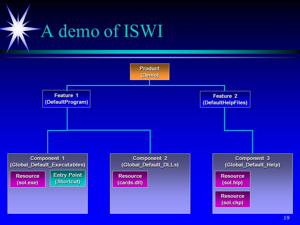 A demo of ISWI Product (Demo) Feature 2 (DefaultHelpFiles) Feature 1