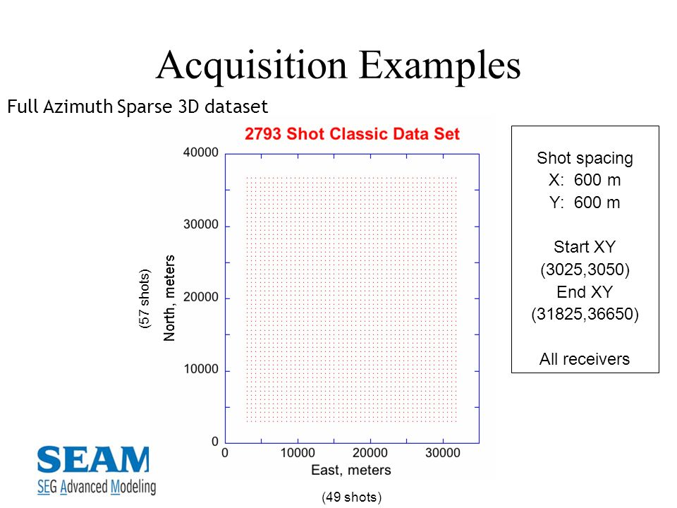 Acquisition Examples Full Azimuth Sparse 3D dataset Shot spacing