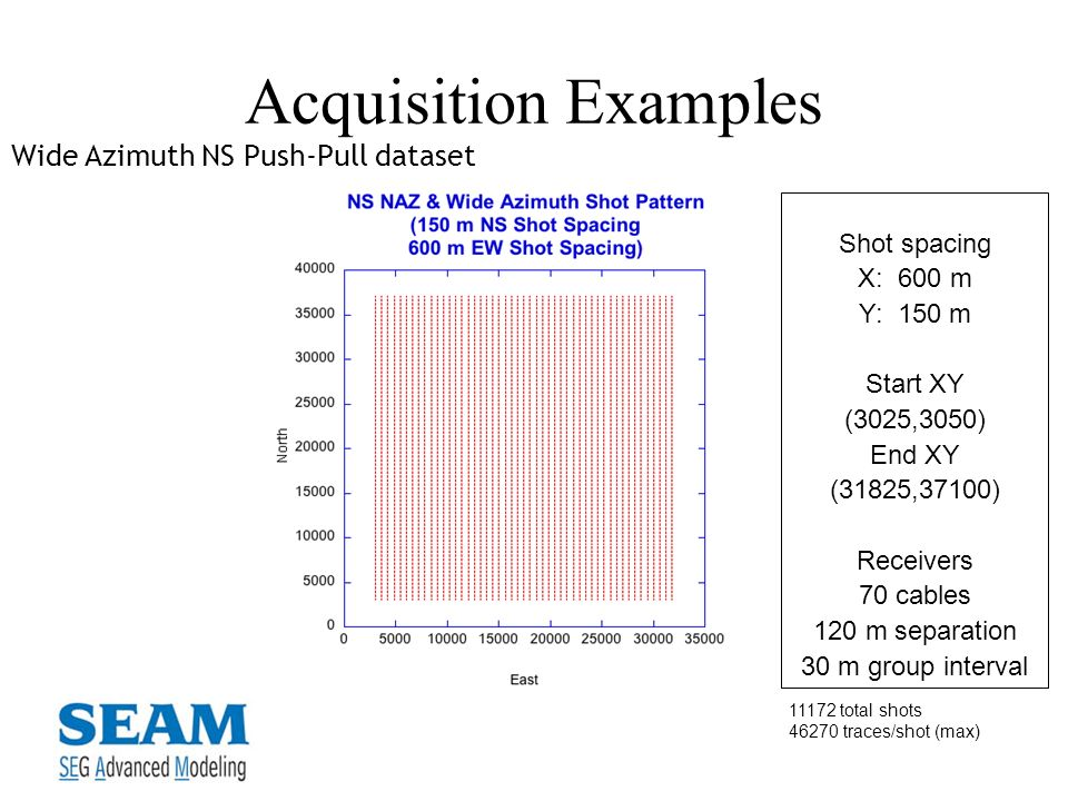 Acquisition Examples Wide Azimuth NS Push-Pull dataset Shot spacing