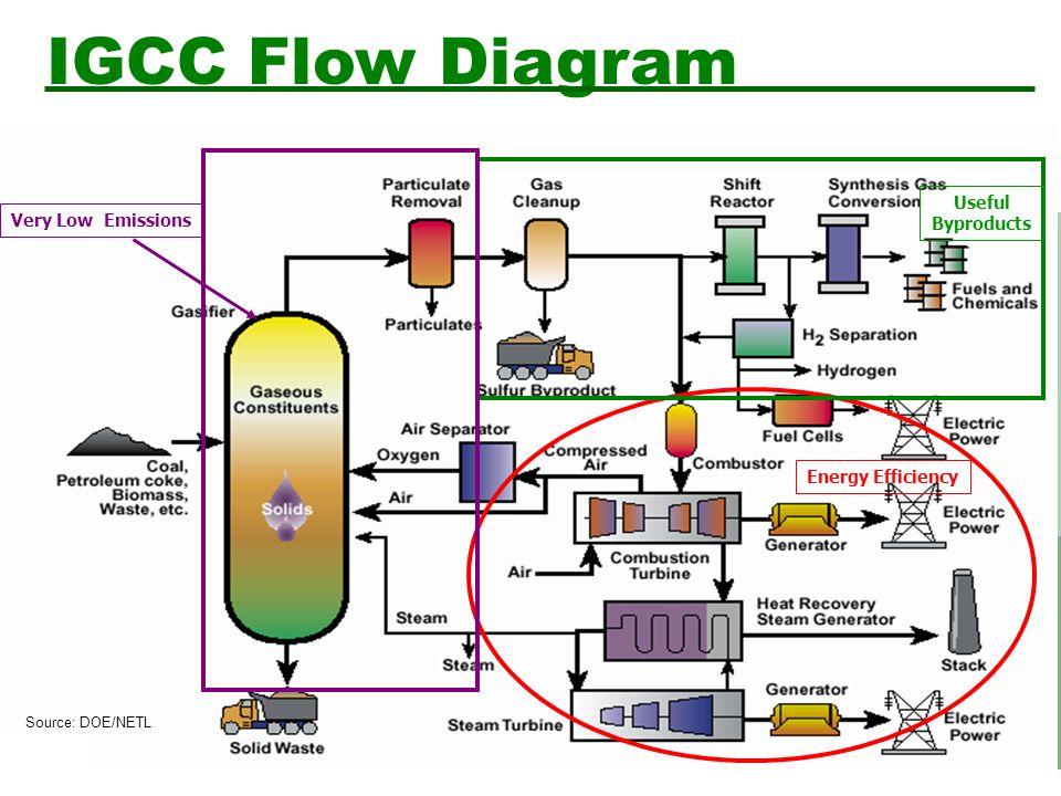 Igcc - Lessons