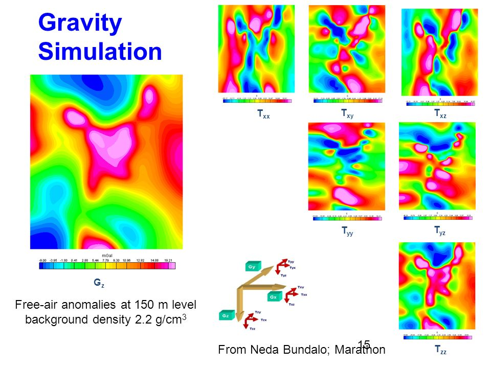Gravity Simulation Free-air anomalies at 150 m level