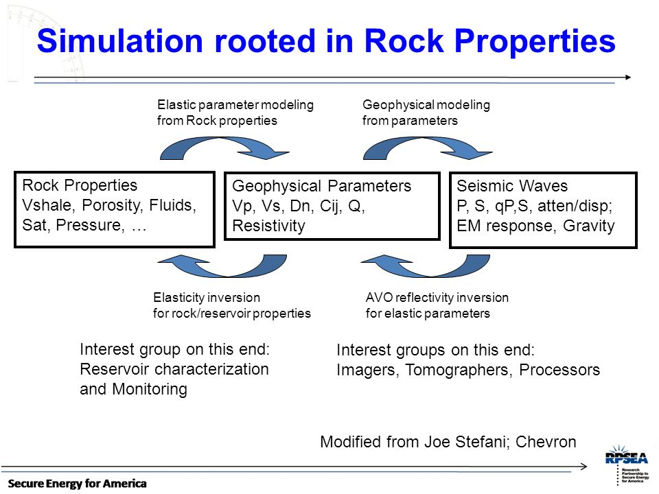 Simulation rooted in Rock Properties