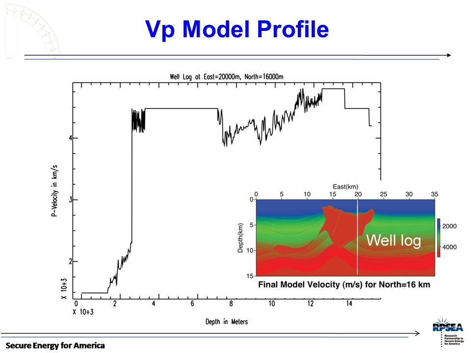 Vp Model Profile