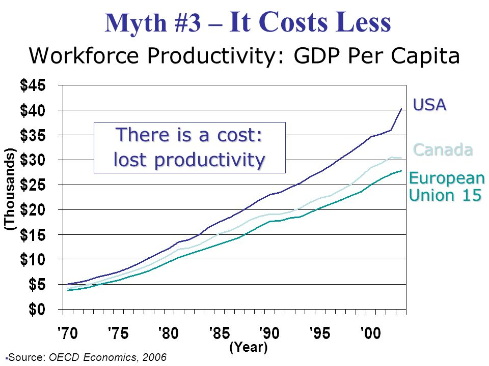 Workforce Productivity: GDP Per Capita