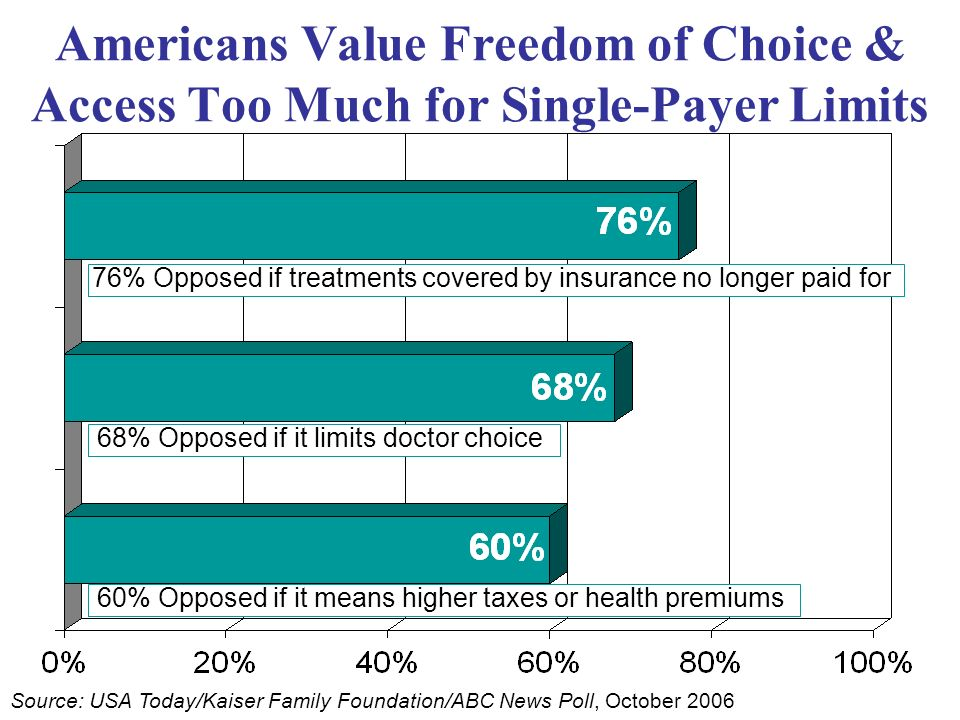 Americans Value Freedom of Choice & Access Too Much for Single-Payer Limits