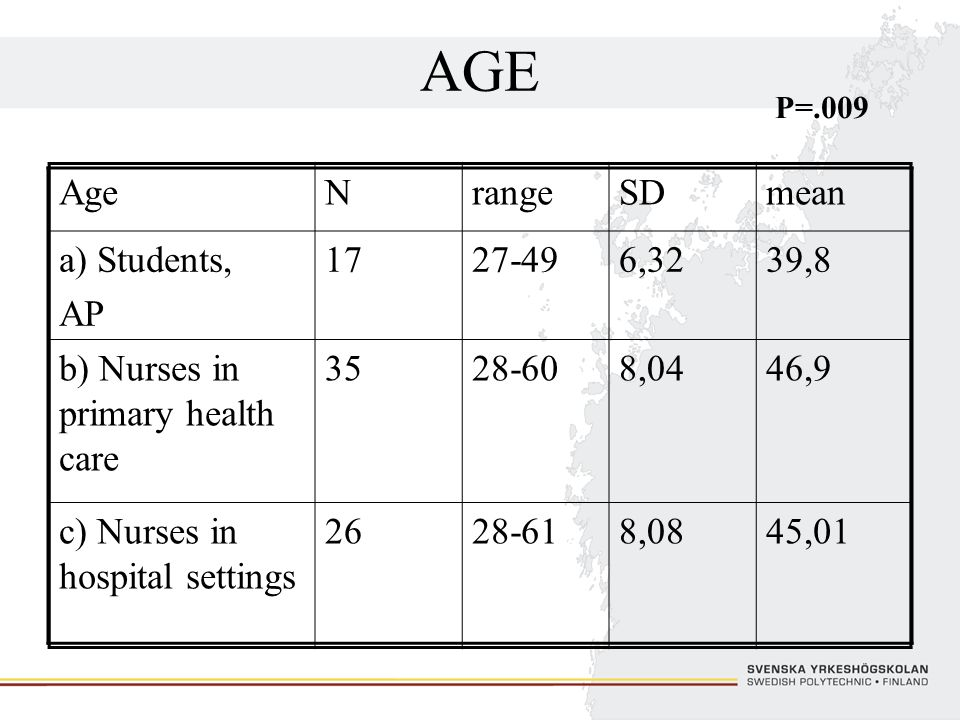 AGE Age N range SD mean a) Students, AP 17 27-49 6,32 39,8