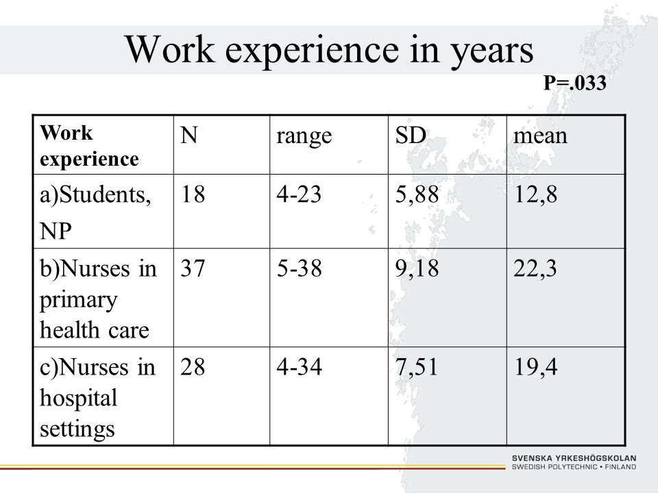 Work experience in years