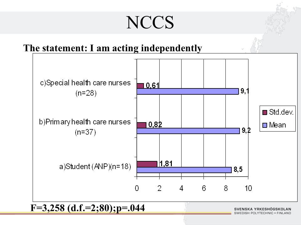 NCCS The statement: I am acting independently