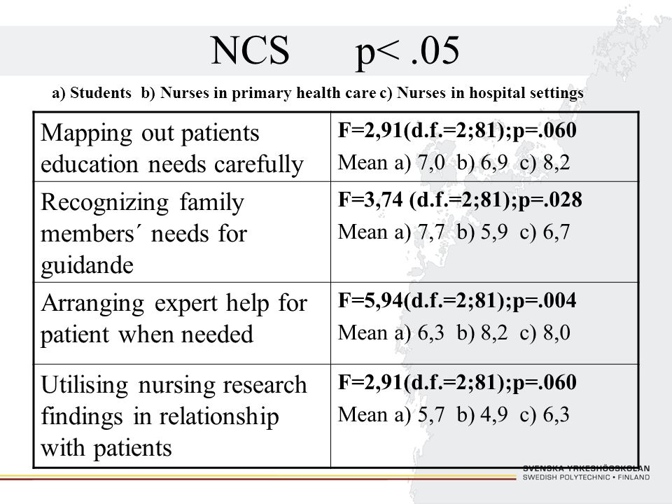 NCS p< .05 Mapping out patients education needs carefully
