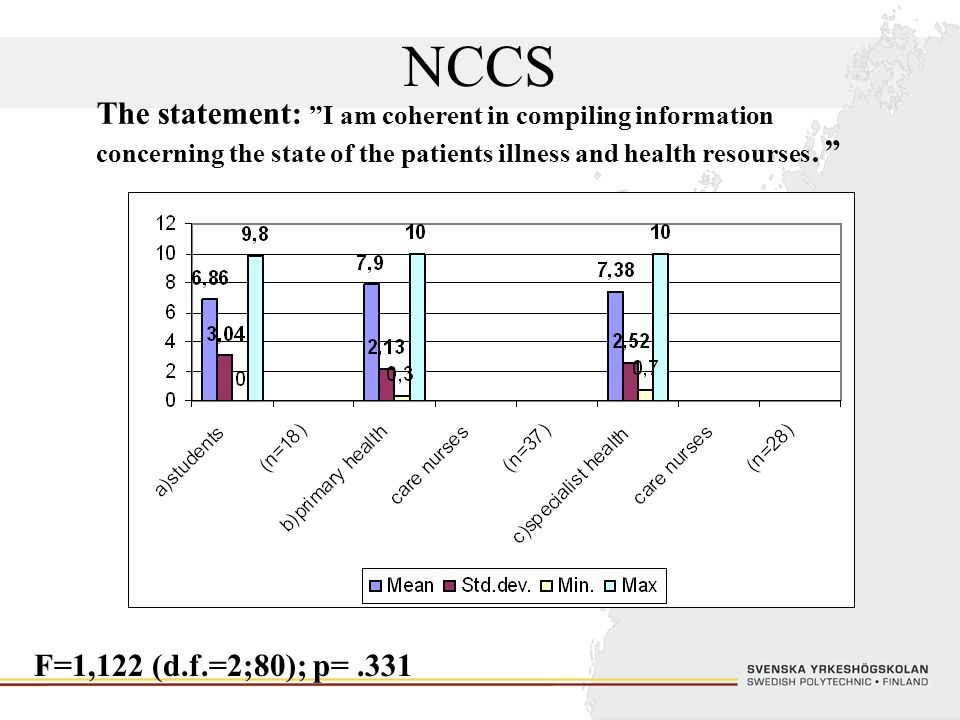 NCCS The statement: I am coherent in compiling information concerning the state of the patients illness and health resourses.