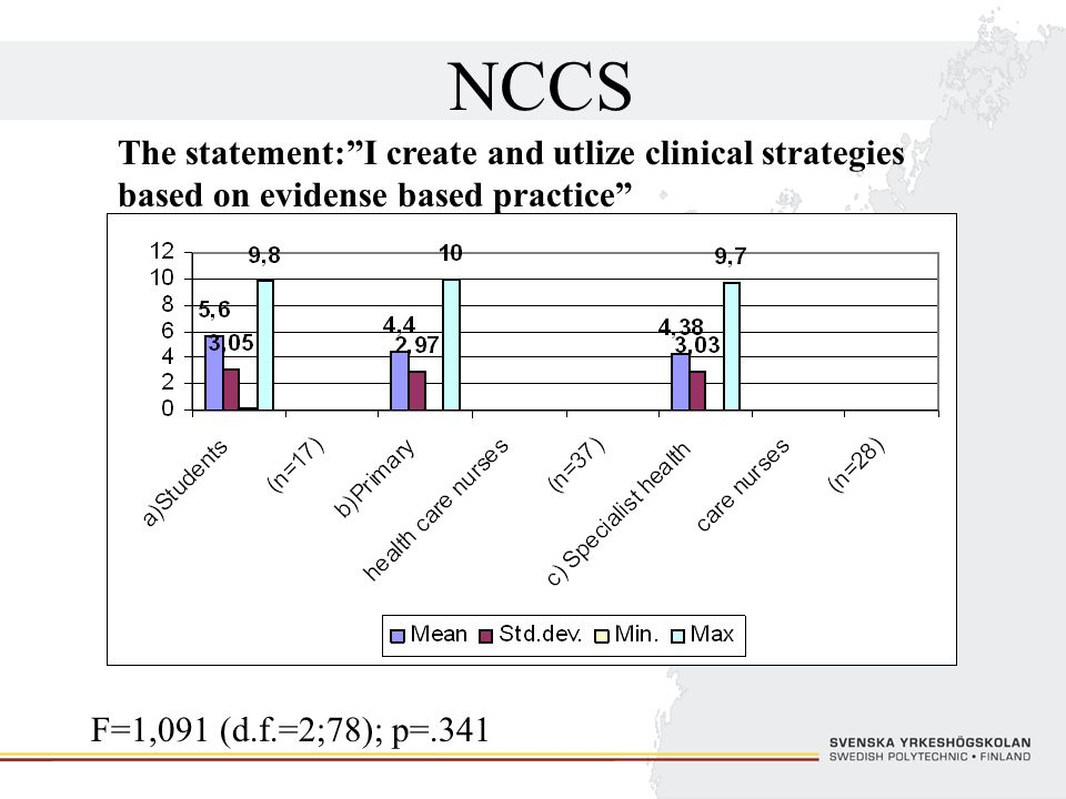 NCCS The statement: I create and utlize clinical strategies based on evidense based practice P= in group a) .165 b) .568 c).487.