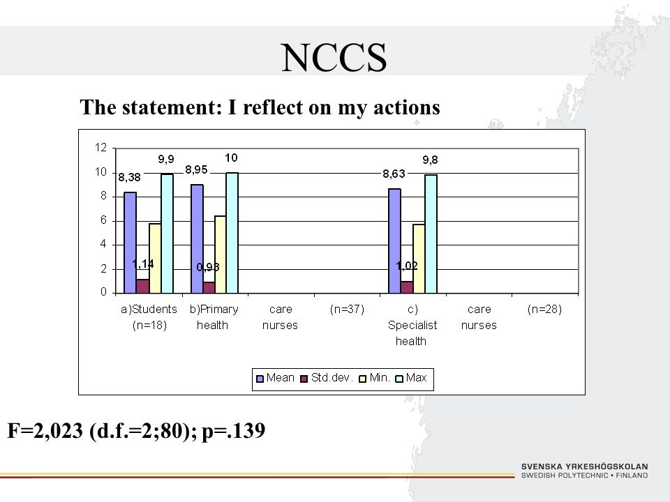 NCCS The statement: I reflect on my actions