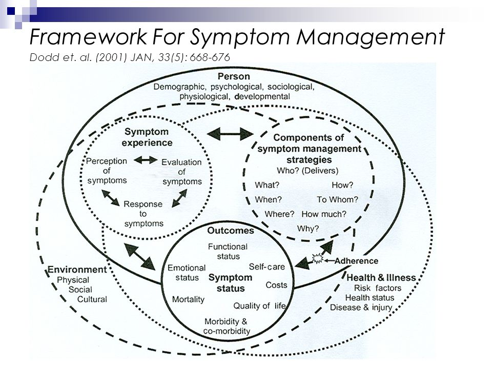 Framework For Symptom Management Dodd et. al