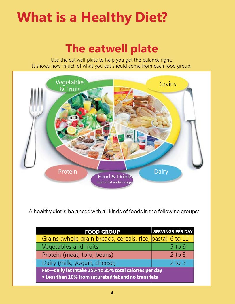 What is a Healthy Diet The eatwell plate Food & Drinks FOOD GROUP