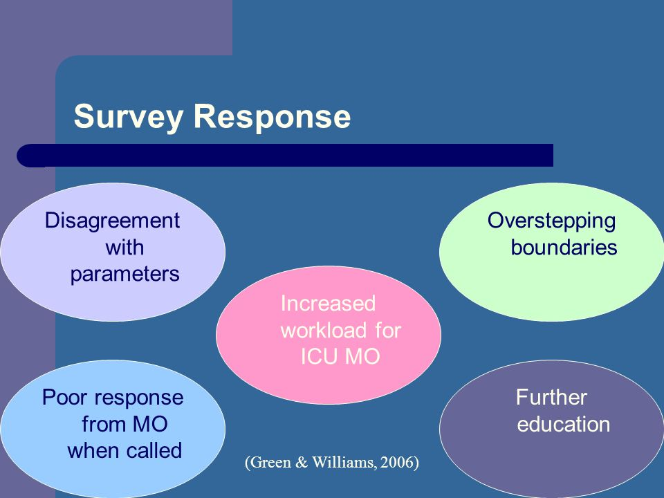Survey Response Disagreement with parameters Overstepping boundaries