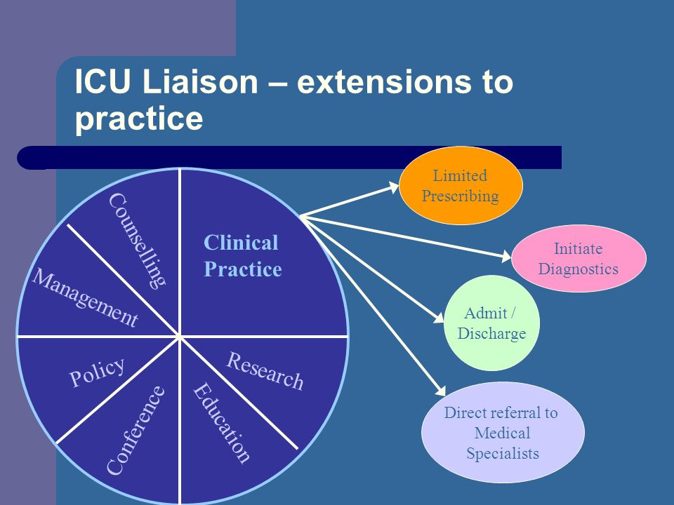ICU Liaison – extensions to practice