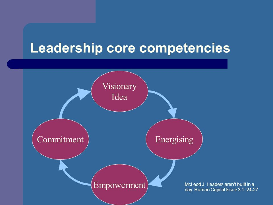 Leadership core competencies