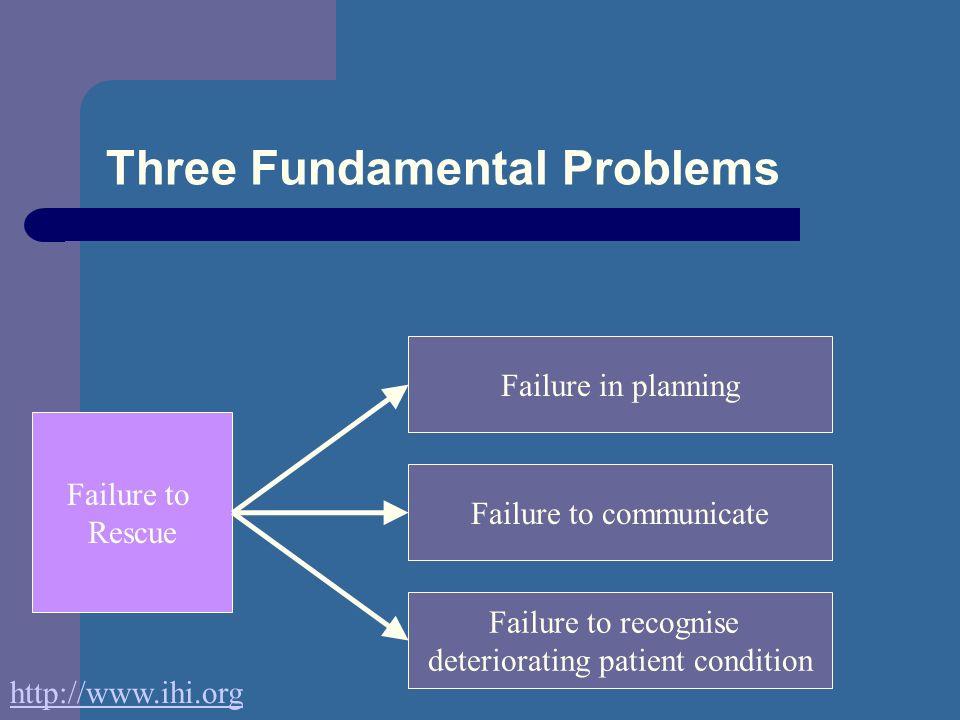 Three Fundamental Problems