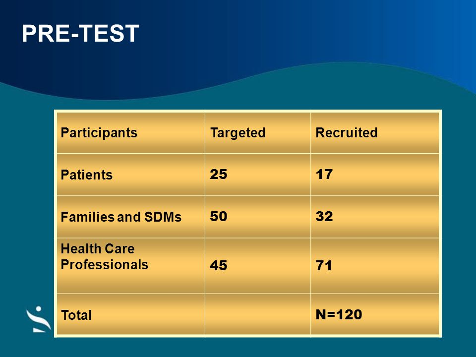 PRE-TEST Participants Targeted Recruited Patients 25 17