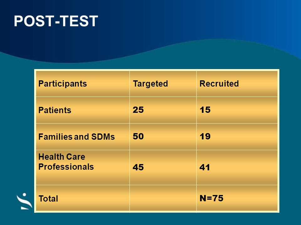 POST-TEST Participants Targeted Recruited Patients 25 15