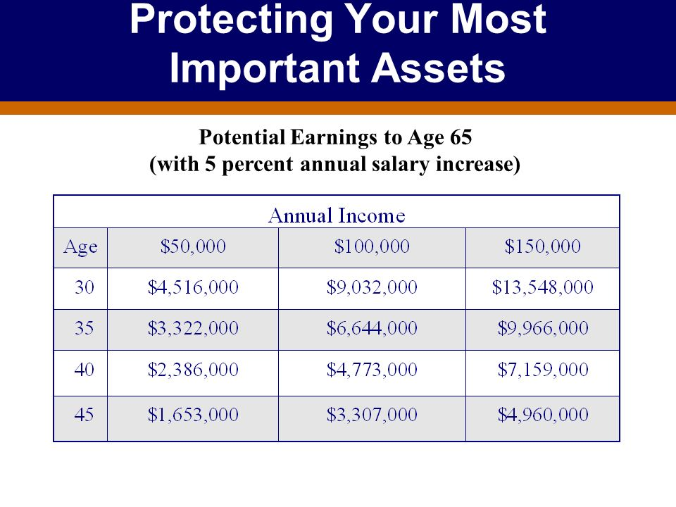 Protecting Your Most Important Assets