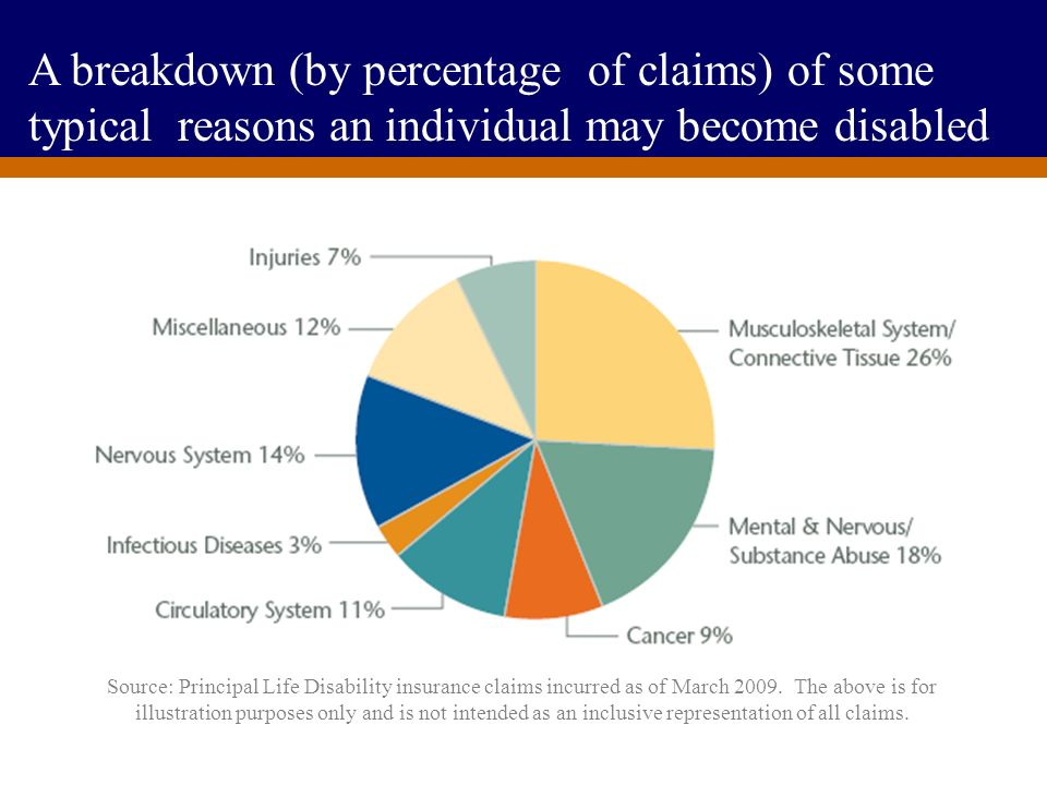 A breakdown (by percentage of claims) of some typical reasons an individual may become disabled