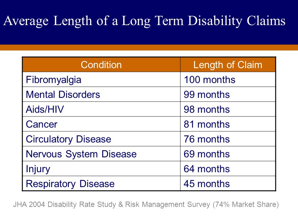 Average Length of Long-Term Disability Carrier Claim