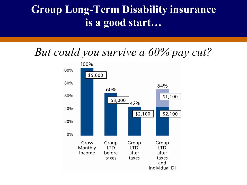 Group Long-Term Disability insurance is a good start…