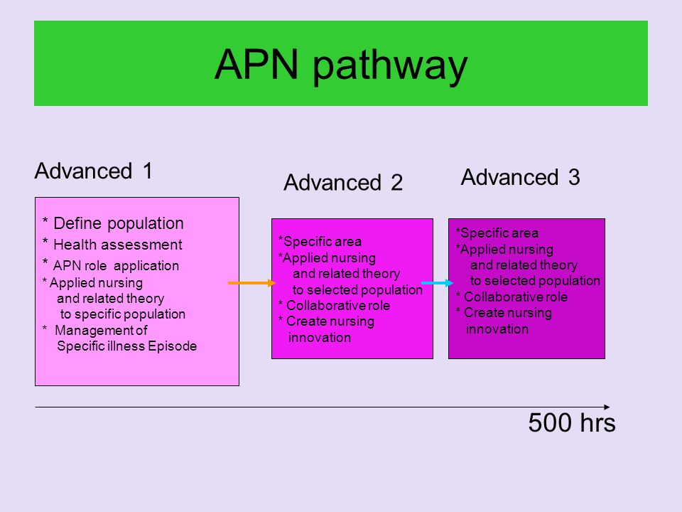 APN pathway 500 hrs Advanced 1 Advanced 3 Advanced 2