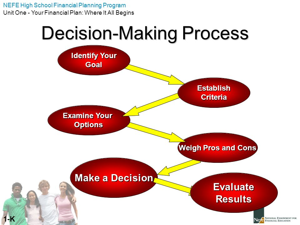 a process of decision making by Quite often, the decision making process is fairly specific to the decision being made some choices are simple and seem straight forward.