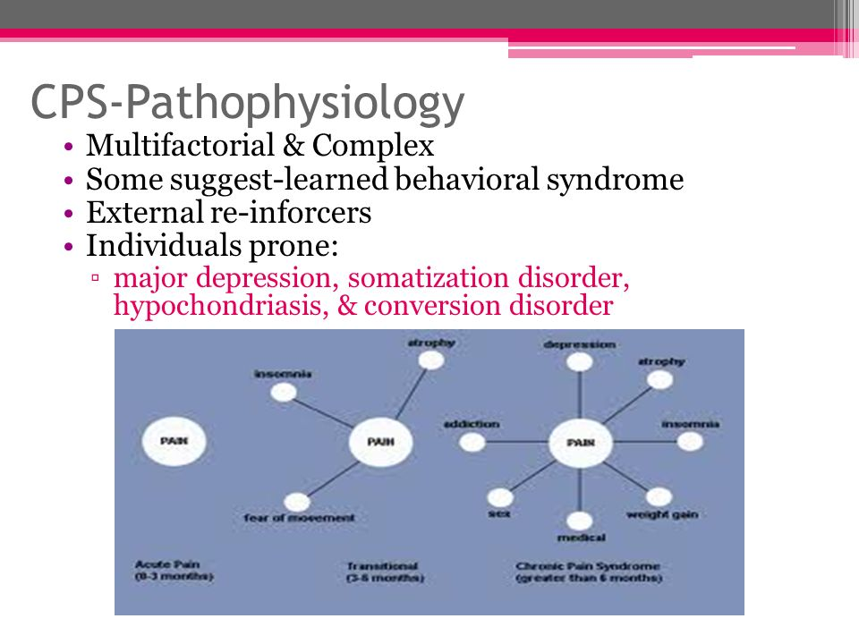 CPS-Pathophysiology Multifactorial & Complex