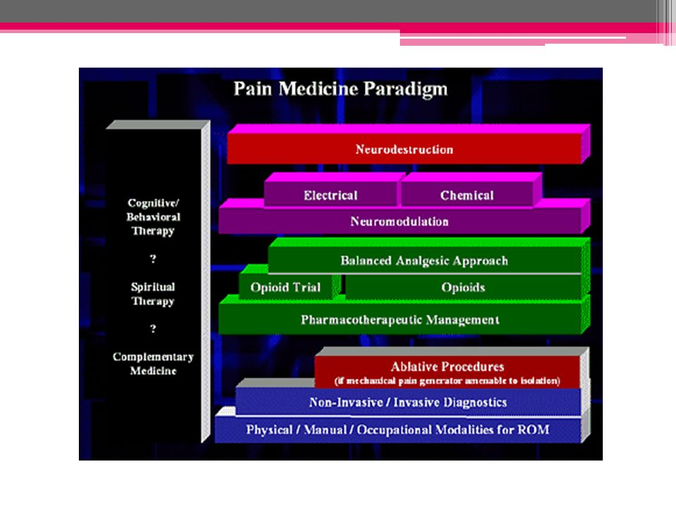 Pain management must include cognitive as well as behavioral therpay, spiritual therapy, and consider complimentary medicine in combination with medications