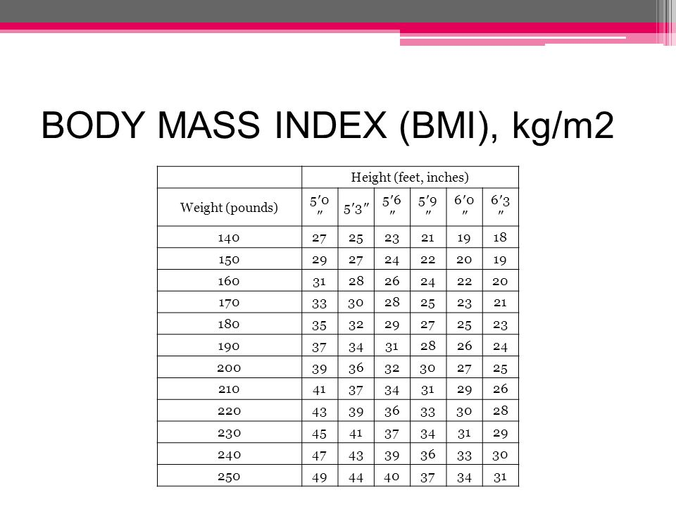 BODY MASS INDEX (BMI), kg/m2
